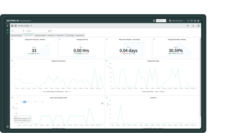 Compare key DevOps metrics with a single dashboard